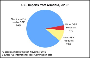More than 90 percent of U.S. imports from Armenia in 2010 entered under GSP
