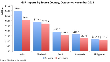 GSP Imports from Top 5 Sources-November 2013