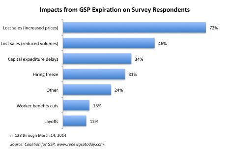 GSP_Expiration_Impacts-03142014