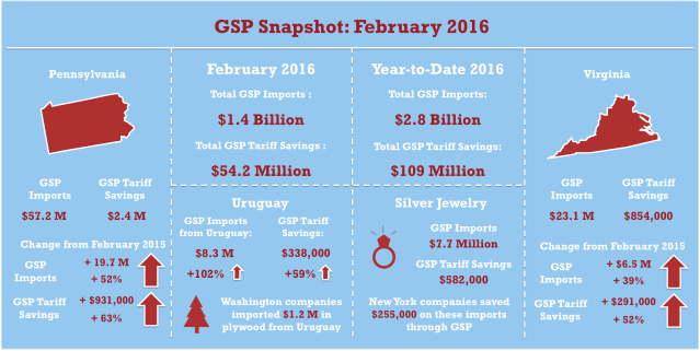 GSP_Feb2016_Snapshot