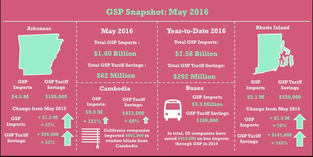 GSP_May2016_Snapshot