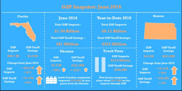 GSP_June2016_Snapshot