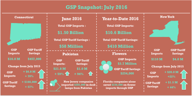 gsp_jul2016_snapshot