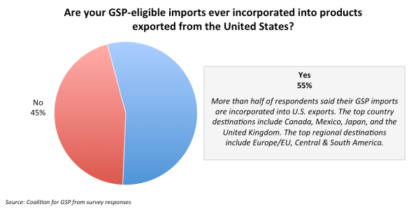 GSP_Preliminary_Survey_Refund_Exporters.png