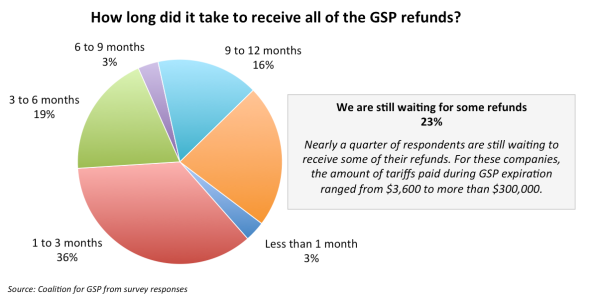 GSP_Preliminary_Survey_Refund_Length.png