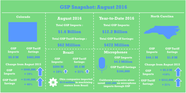 gsp_aug2016_snapshot